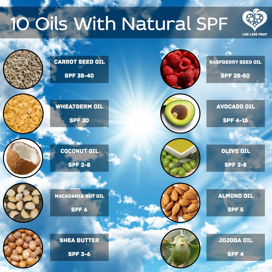Is Coconut Oil A Natural Spf